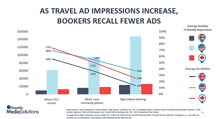 travel ad recall stages