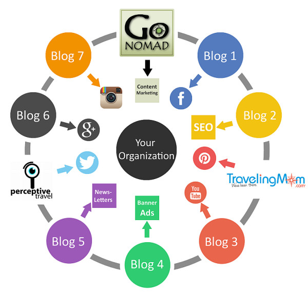 travel content marketing