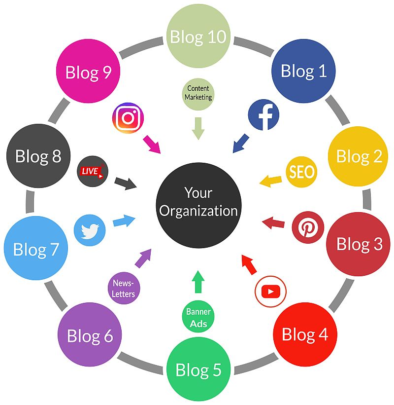travel blogger agency for content marketing and guaranteed publicity